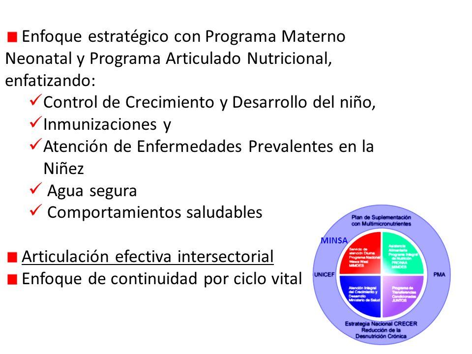 Control de Crecimiento y Desarrollo del niño, Inmunizaciones y