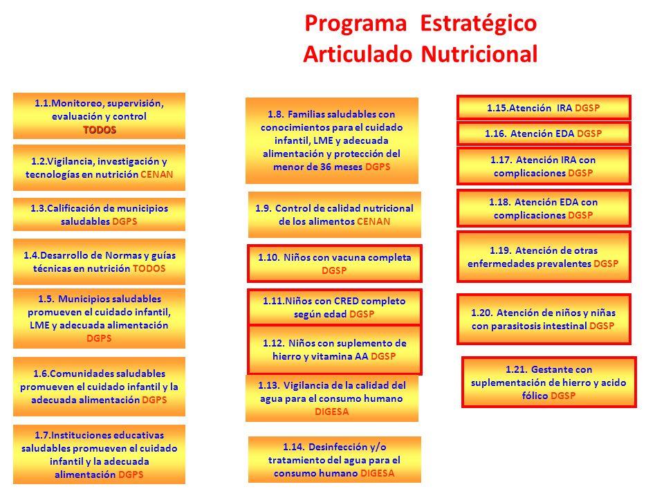 Programa Estratégico Articulado Nutricional