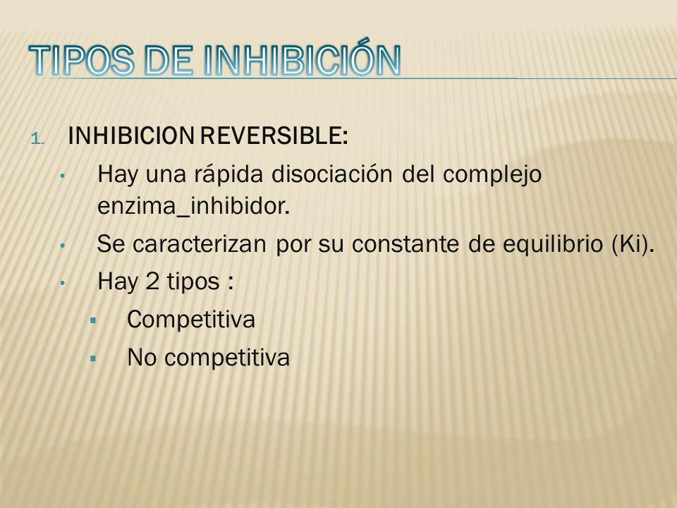 TIPOS DE INHIBICIÓN INHIBICION REVERSIBLE: