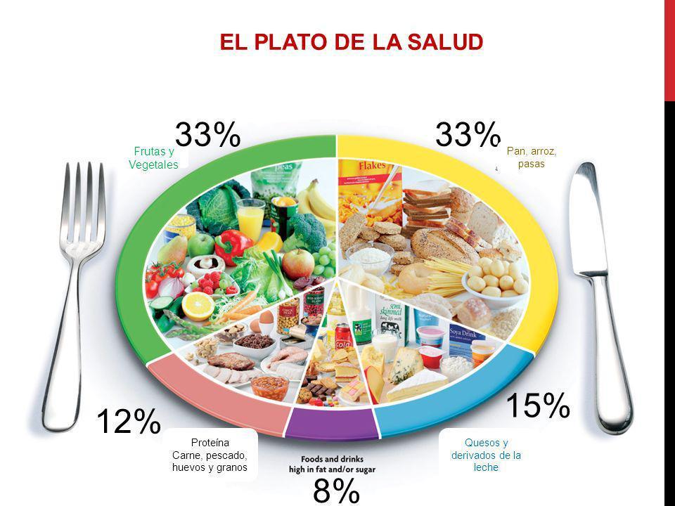 33% 33% 15% 12% 8% EL PLATO DE LA SALUD Frutas y Vegetales