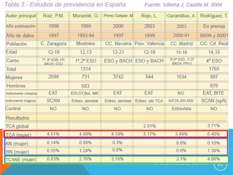 EPIDEMIOLOGIA DE LOS TCA