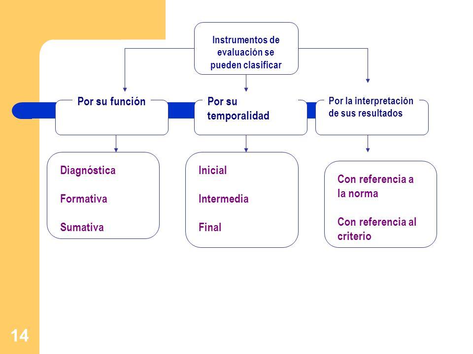 Instrumentos de evaluación se pueden clasificar