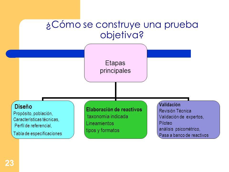 ¿Cómo se construye una prueba objetiva