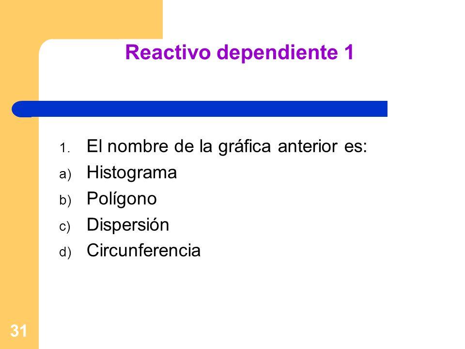 Reactivo dependiente 1 El nombre de la gráfica anterior es: Histograma
