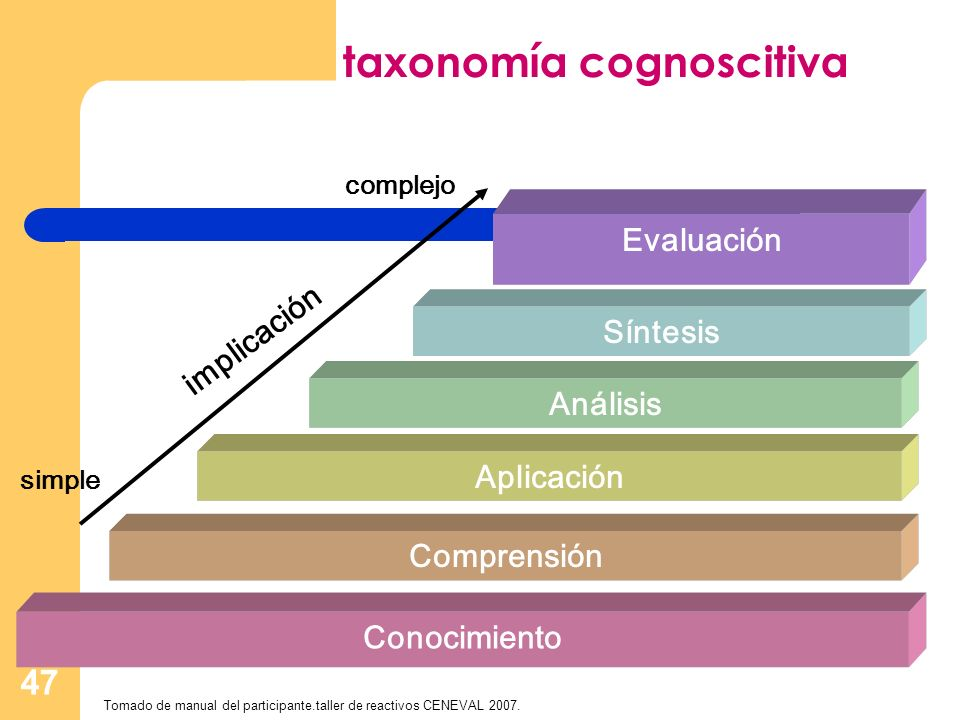 taxonomía cognoscitiva