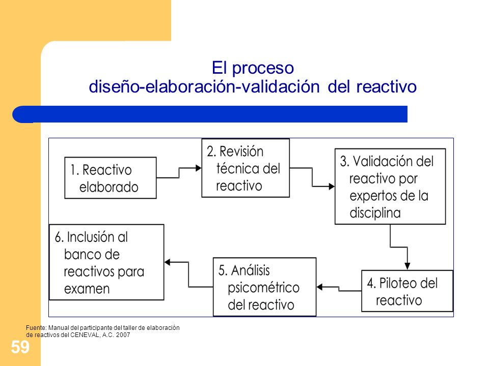 El proceso diseño-elaboración-validación del reactivo