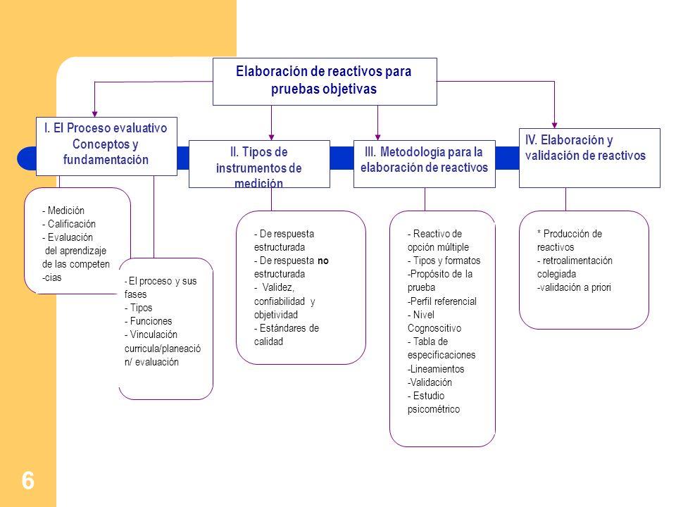 Elaboración de reactivos para pruebas objetivas