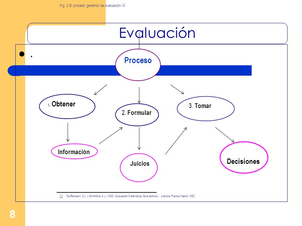 Evaluación . Proceso Decisiones 3. Tomar 2. Formular Información