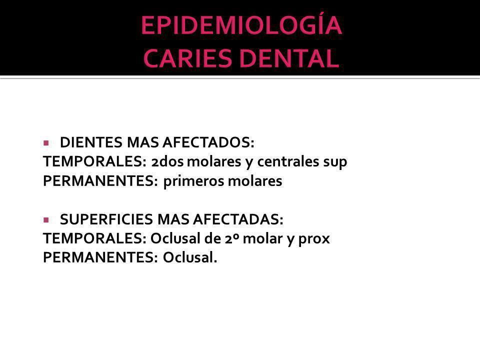 EPIDEMIOLOGÍA CARIES DENTAL