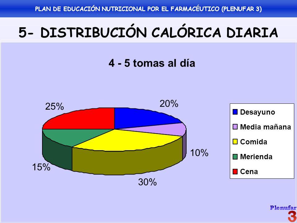 5- DISTRIBUCIÓN CALÓRICA DIARIA