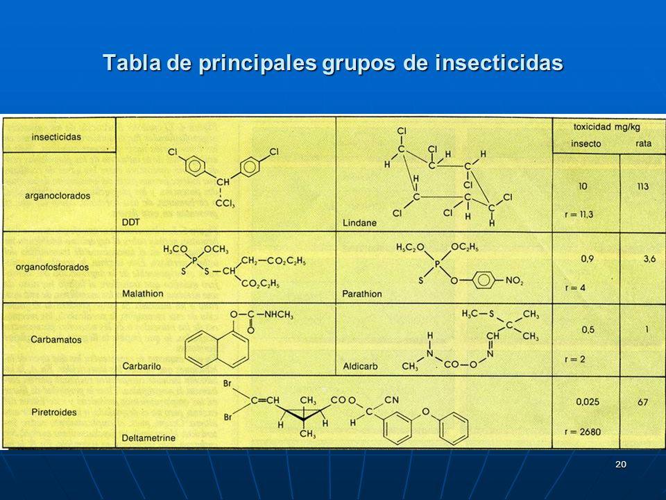 Tabla de principales grupos de insecticidas
