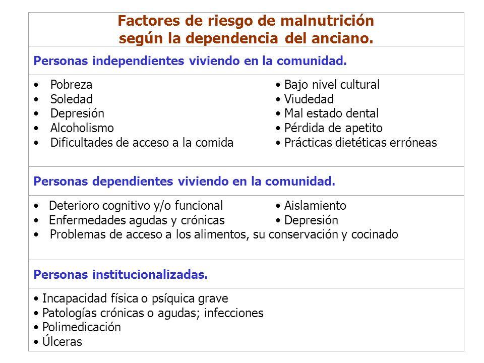 Factores de riesgo de malnutrición según la dependencia del anciano.