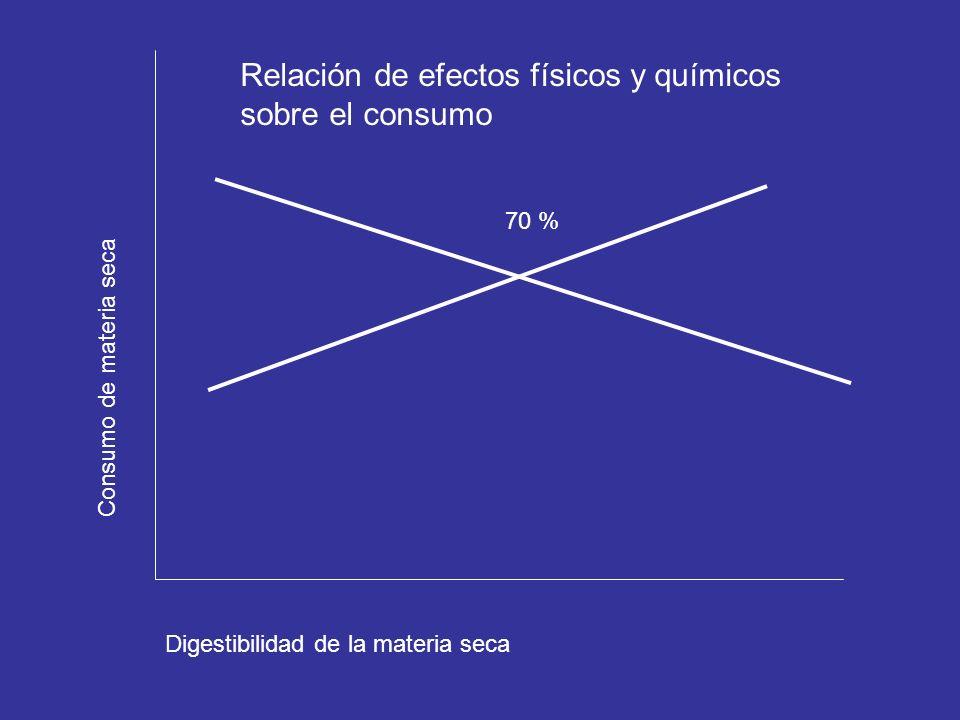 Relación de efectos físicos y químicos sobre el consumo