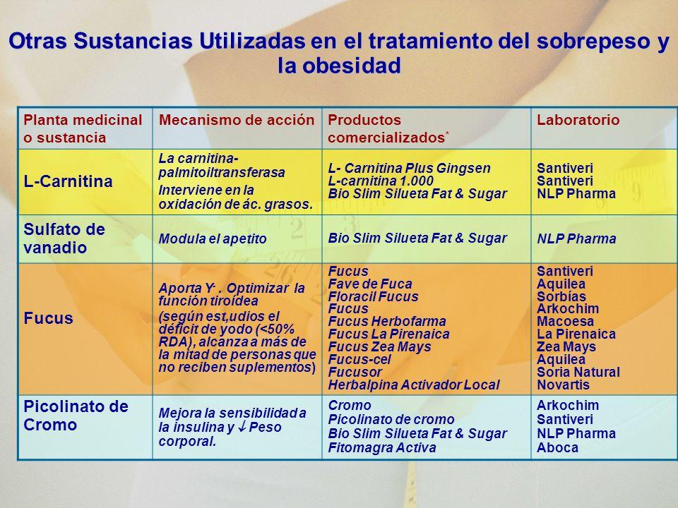 Otras Sustancias Utilizadas en el tratamiento del sobrepeso y la obesidad