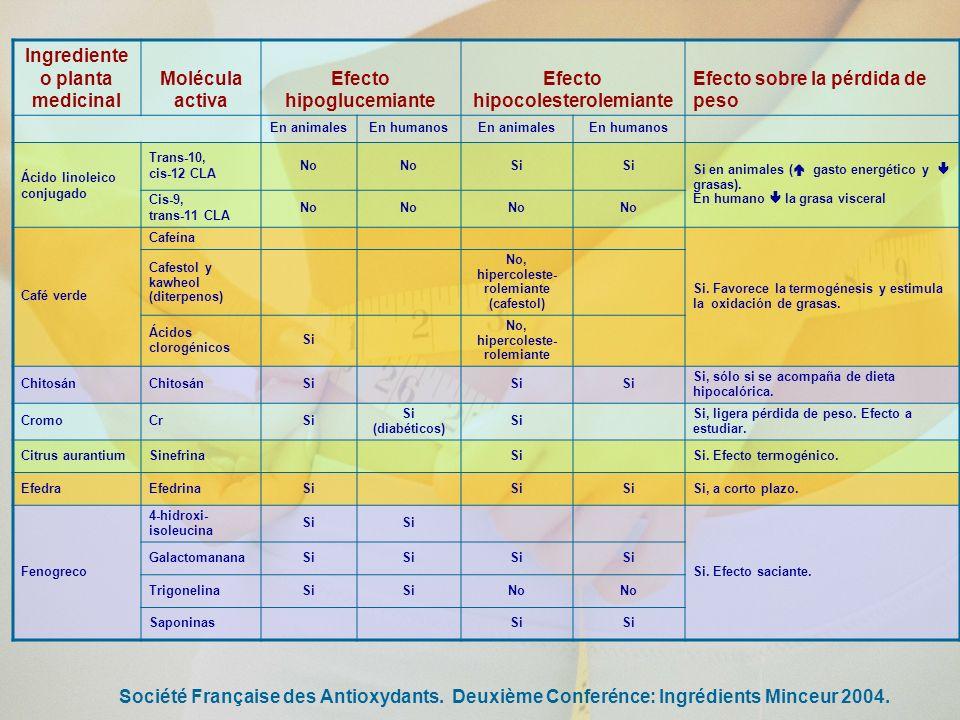 Efecto hipoglucemiante Efecto hipocolesterolemiante