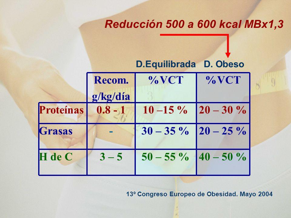 Reducción 500 a 600 kcal MBx1,3 40 – 50 % 50 – 55 % 3 – 5 H de C