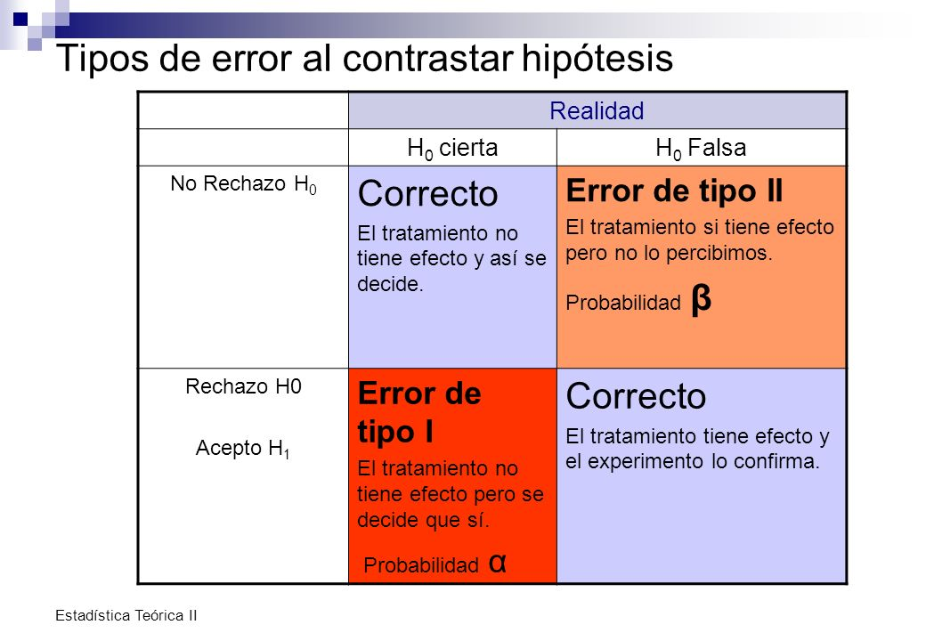 Tipos de error al contrastar hipótesis