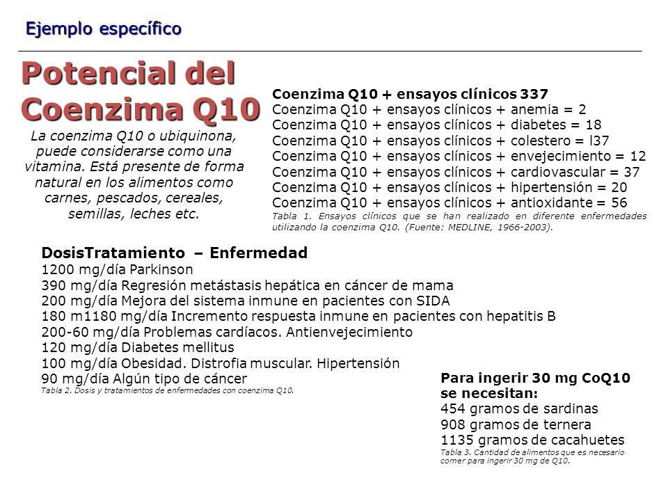 Potencial del Coenzima Q10