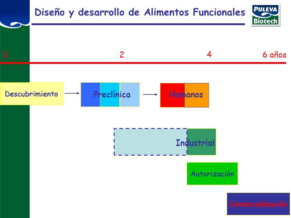Diseño y desarrollo de Alimentos Funcionales