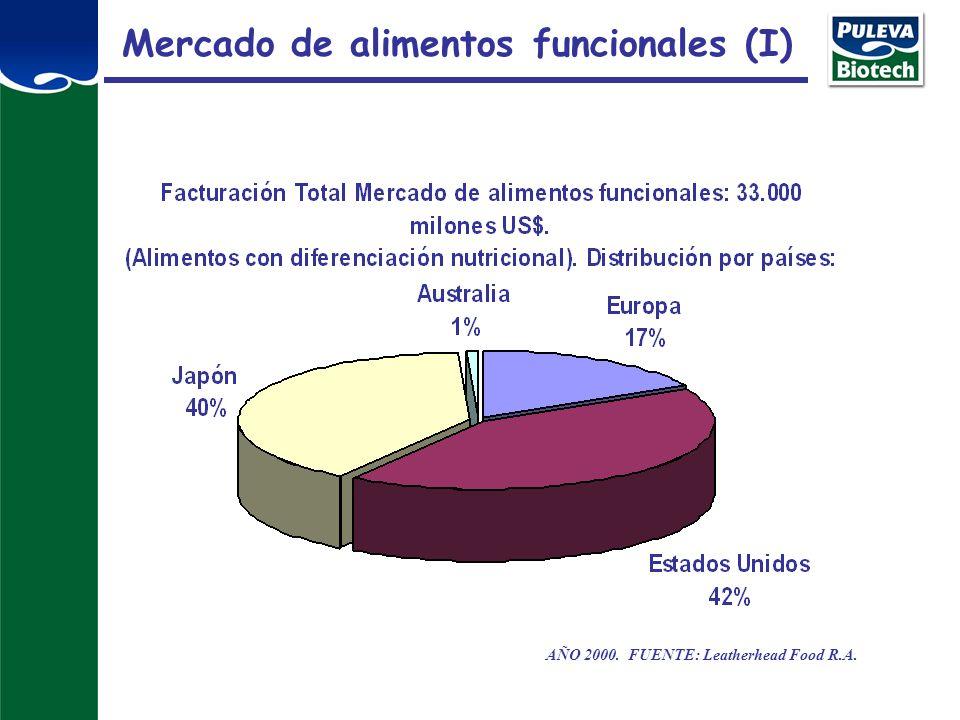 Mercado de alimentos funcionales (I)