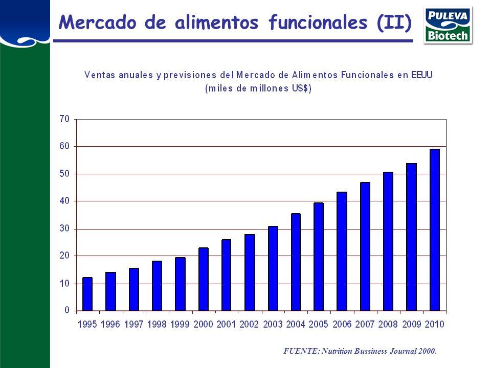Mercado de alimentos funcionales (II)
