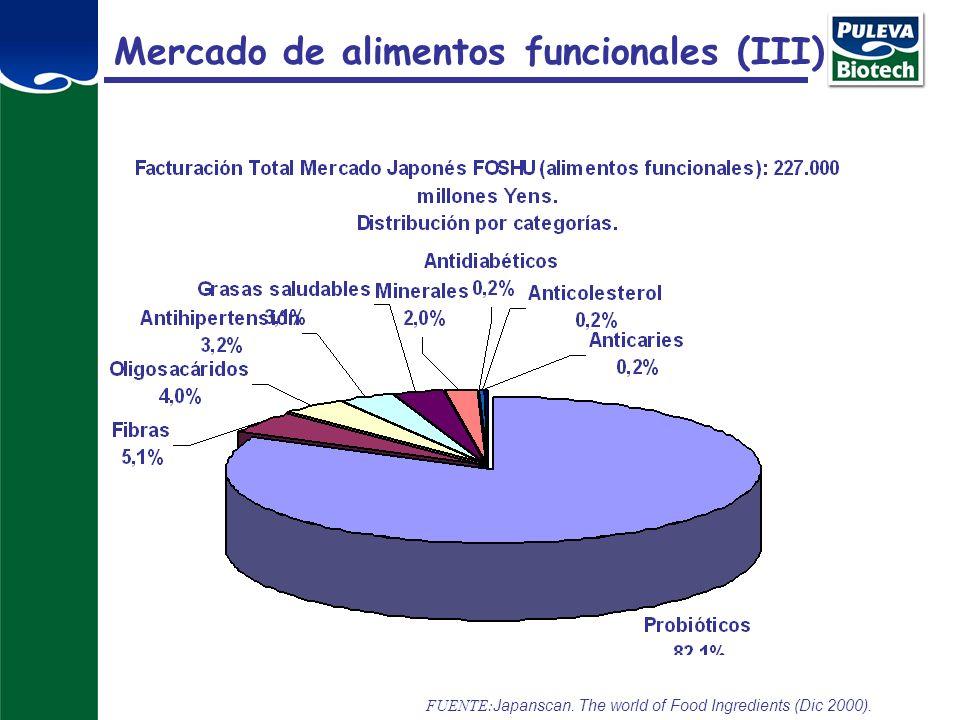 Mercado de alimentos funcionales (III)