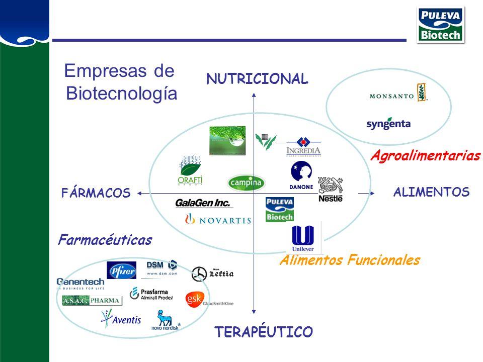 Empresas de Biotecnología