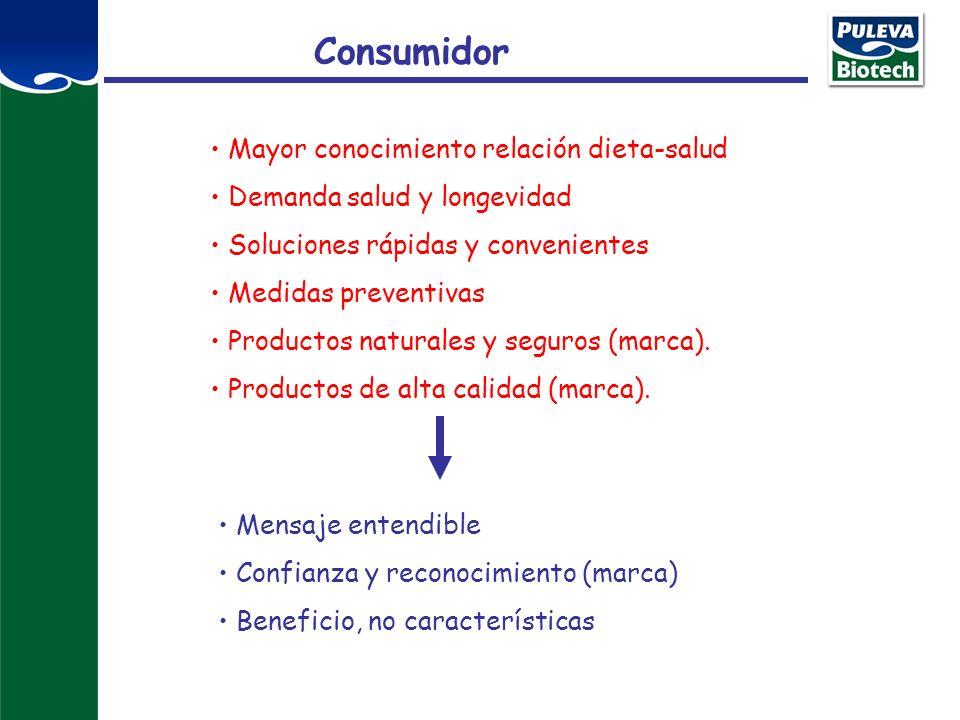 Consumidor Mayor conocimiento relación dieta-salud