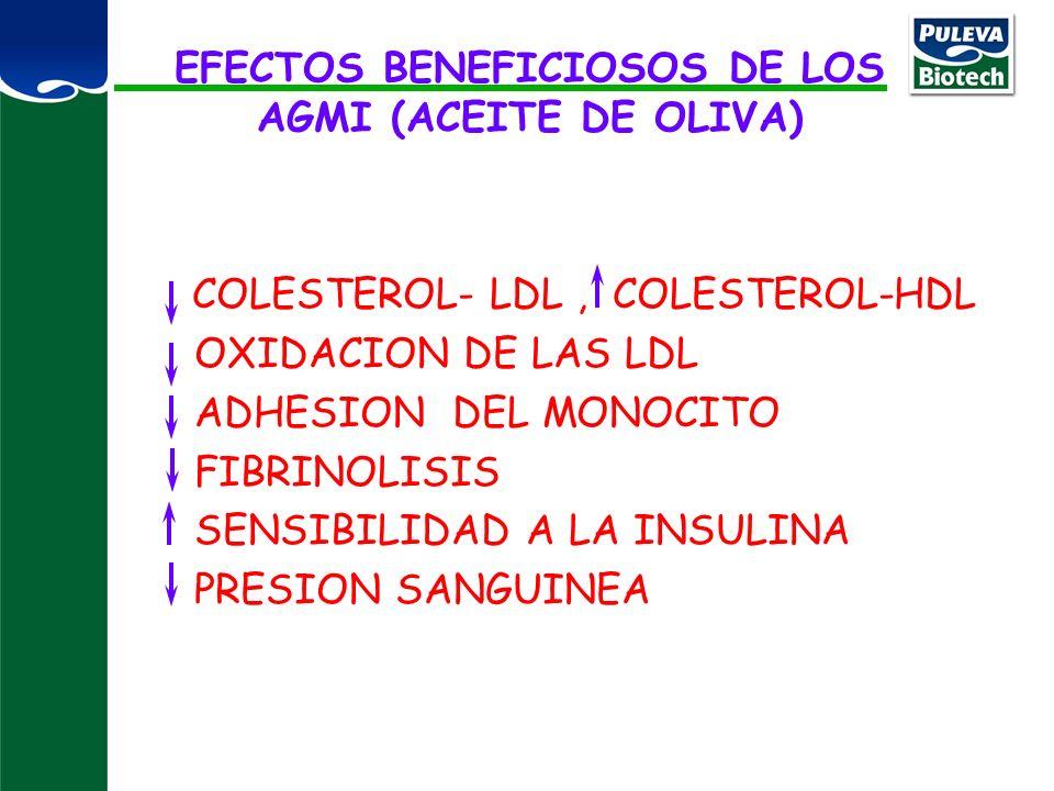 EFECTOS BENEFICIOSOS DE LOS AGMI (ACEITE DE OLIVA)