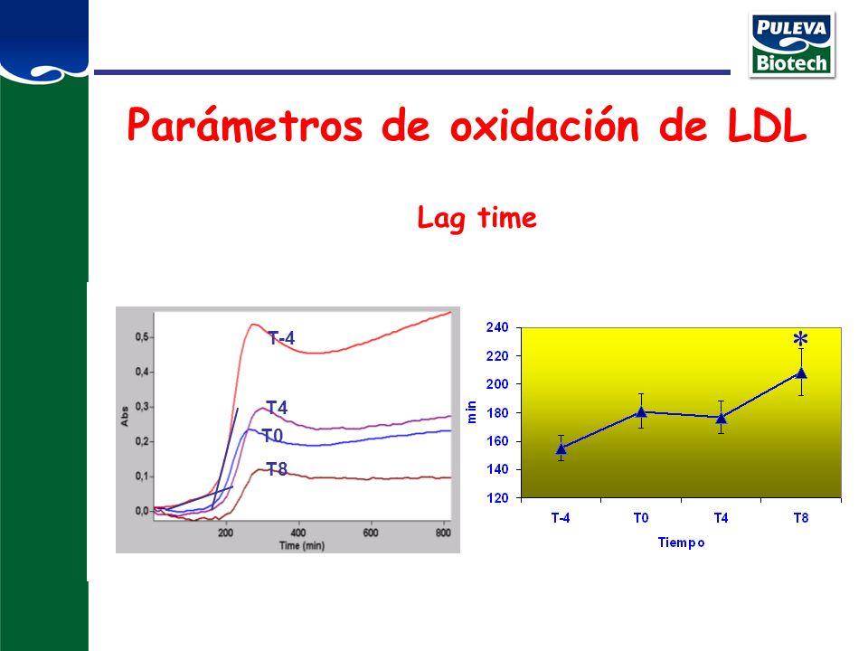 Parámetros de oxidación de LDL