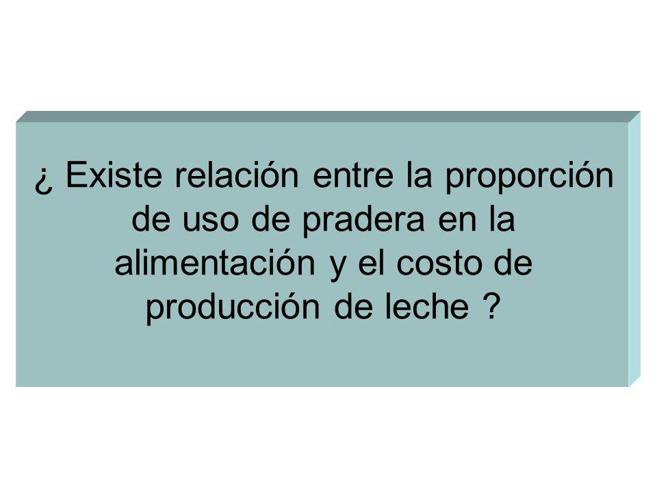 ¿ Existe relación entre la proporción de uso de pradera en la alimentación y el costo de producción de leche