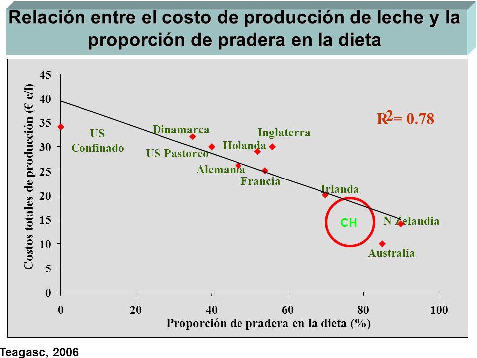 Relación entre el costo de producción de leche y la proporción de pradera en la dieta