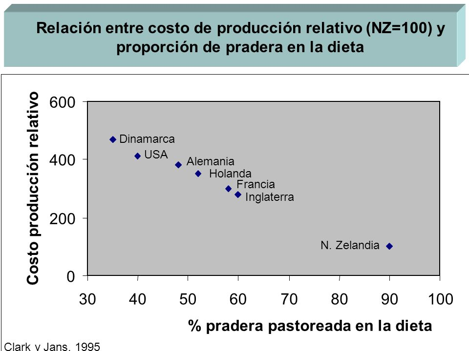 % pradera pastoreada en la dieta Costo producción relativo
