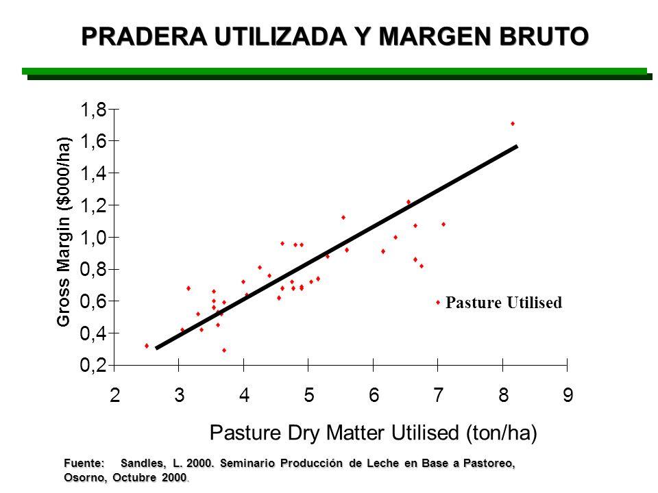 PRADERA UTILIZADA Y MARGEN BRUTO