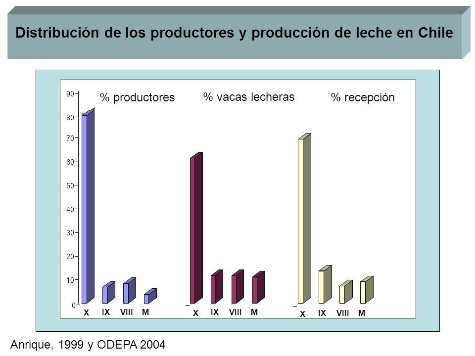 Distribución de los productores y producción de leche en Chile