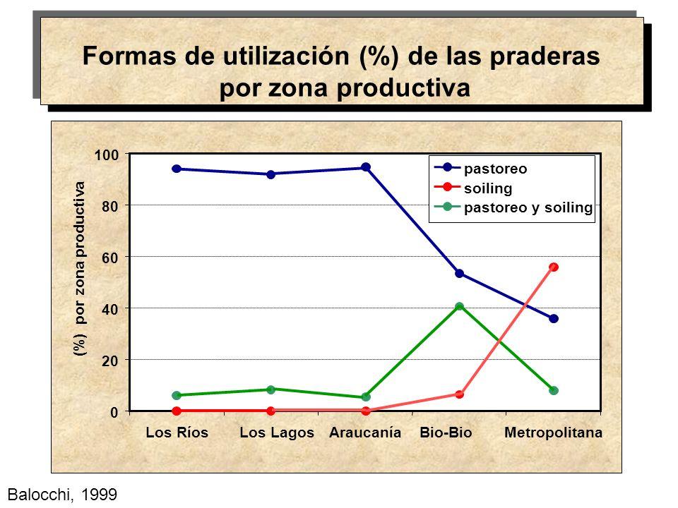 Formas de utilización (%) de las praderas