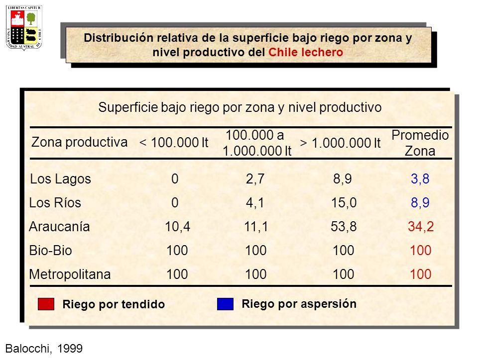 Superficie bajo riego por zona y nivel productivo