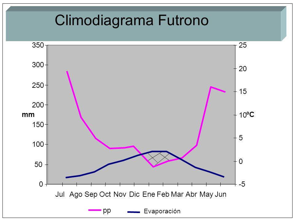 Climodiagrama Futrono