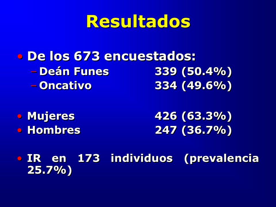 Resultados De los 673 encuestados: Deán Funes 339 (50.4%)