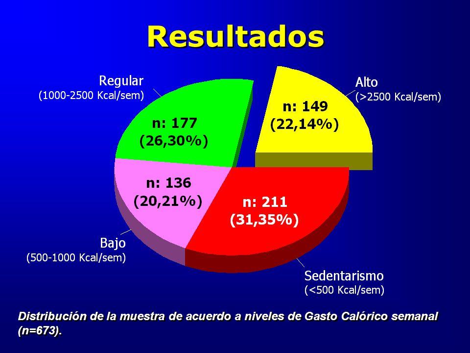 Resultados Distribución de la muestra de acuerdo a niveles de Gasto Calórico semanal (n=673).