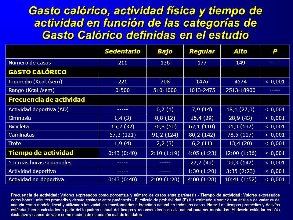 Gasto calórico, actividad física y tiempo de actividad en función de las categorías de Gasto Calórico definidas en el estudio
