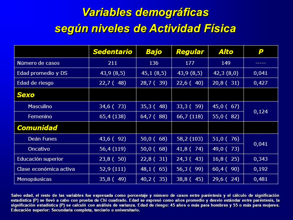 Variables demográficas según niveles de Actividad Física