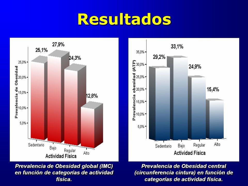 Resultados Prevalencia de Obesidad global (IMC) en función de categorías de actividad física.