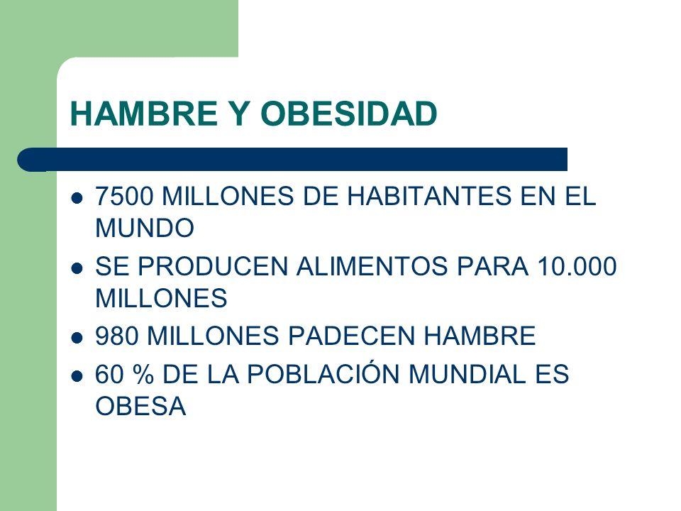 HAMBRE Y OBESIDAD 7500 MILLONES DE HABITANTES EN EL MUNDO