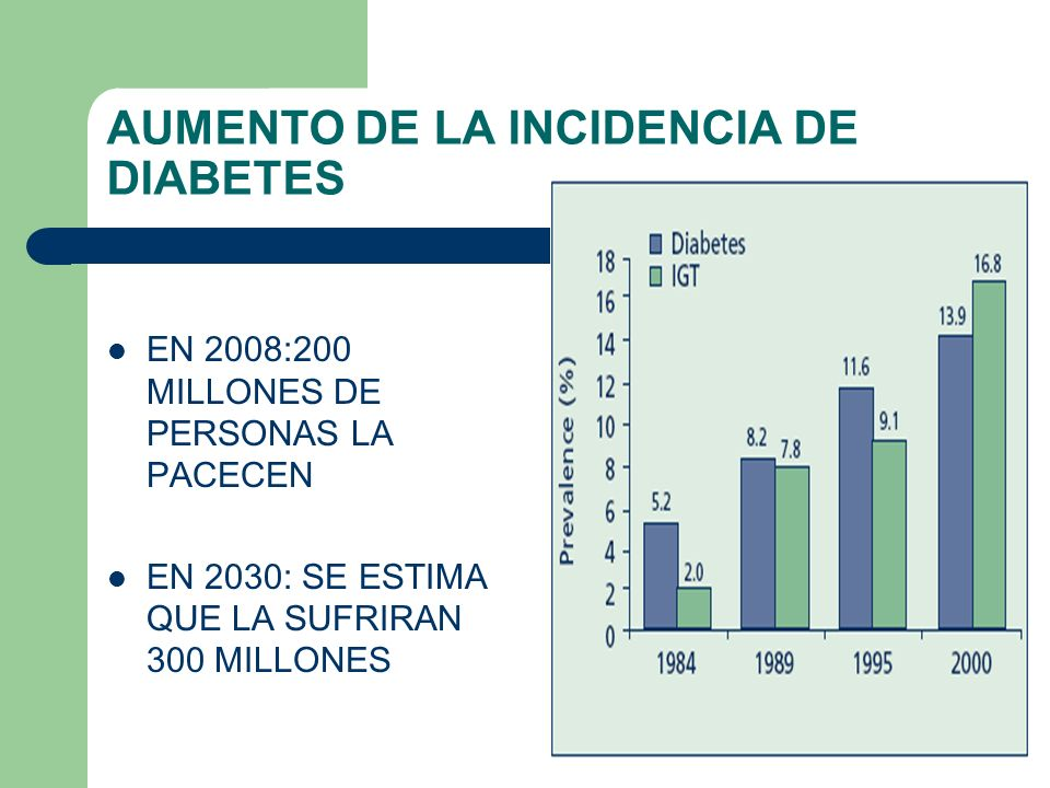 AUMENTO DE LA INCIDENCIA DE DIABETES
