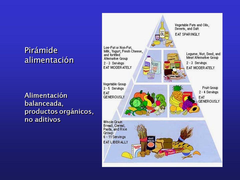 Pirámide alimentación Alimentación balanceada,