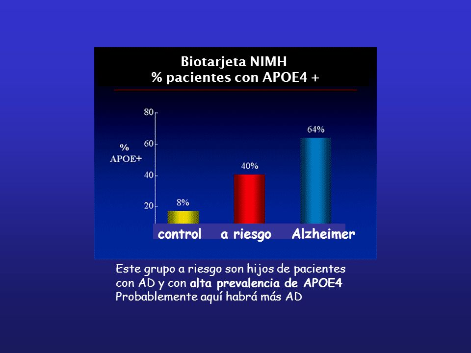 Biotarjeta NIMH % pacientes con APOE4 +