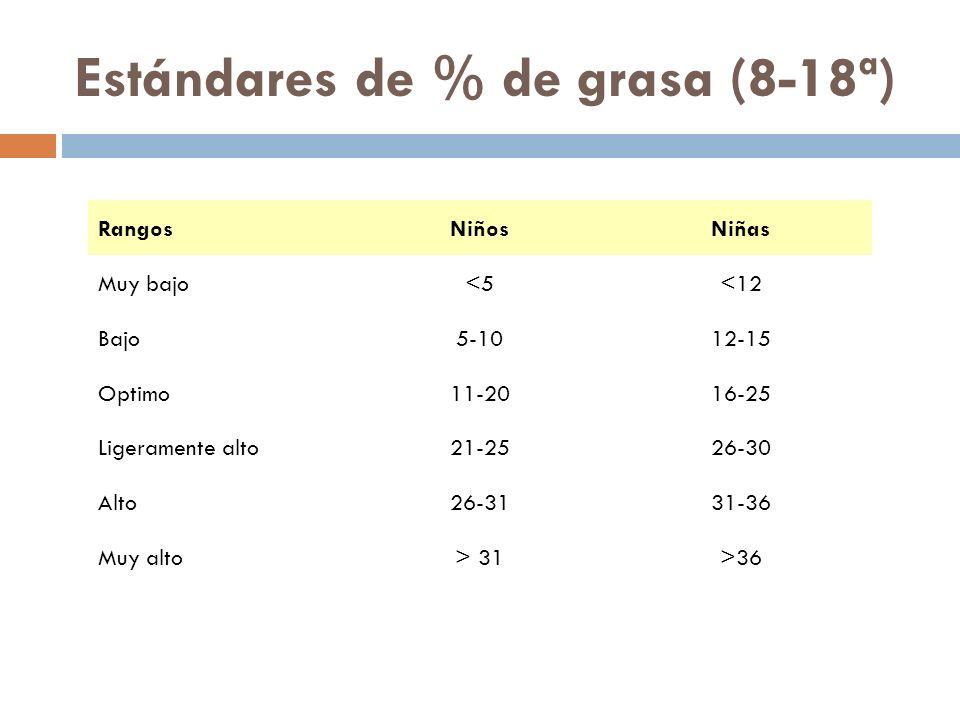 Estándares de % de grasa (8-18ª)
