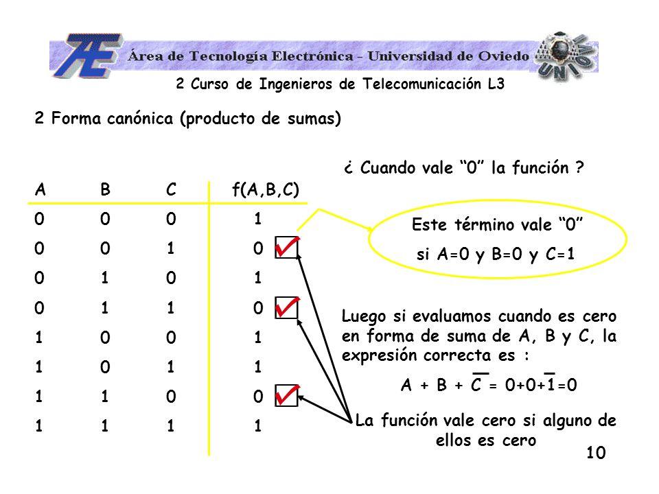 2 Forma canónica (producto de sumas)
