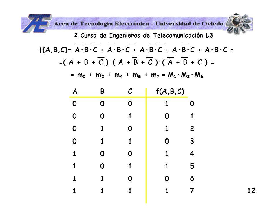 f(A,B,C)= A·B·C + A·B·C + A·B·C + A·B·C + A·B·C =